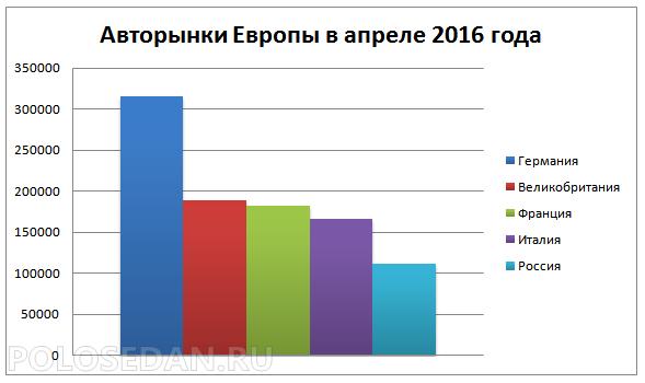 Авторынки Европы в апреле 2016 года
