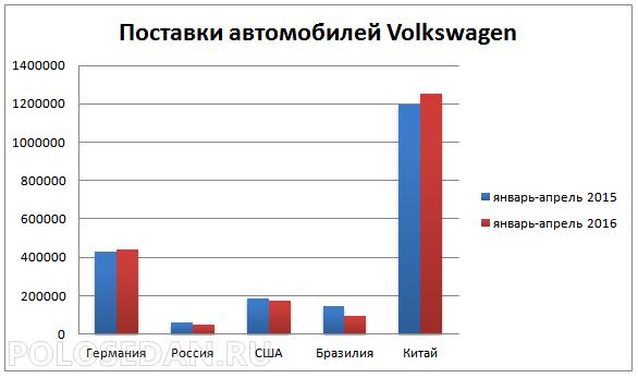 Поставки автомобилей Volkswagen