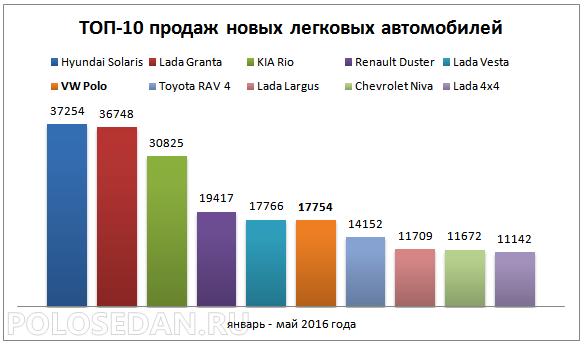Продажи легковых автомобилей в январе-мае 2016 года