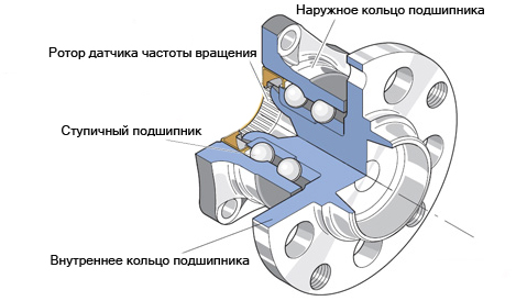 Устройство ступицы колеса VW Polo седан