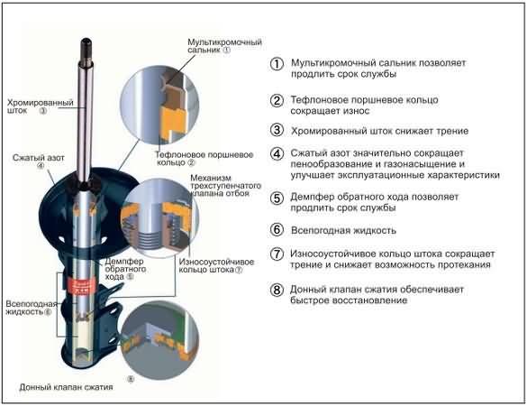 Устройство задних амортизаторов Skoda Rapid